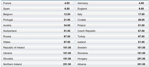 ek weddenschappen euro2016