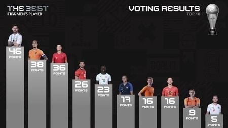 verkiezing wereldvoetballer van het jaar op de sportagenda